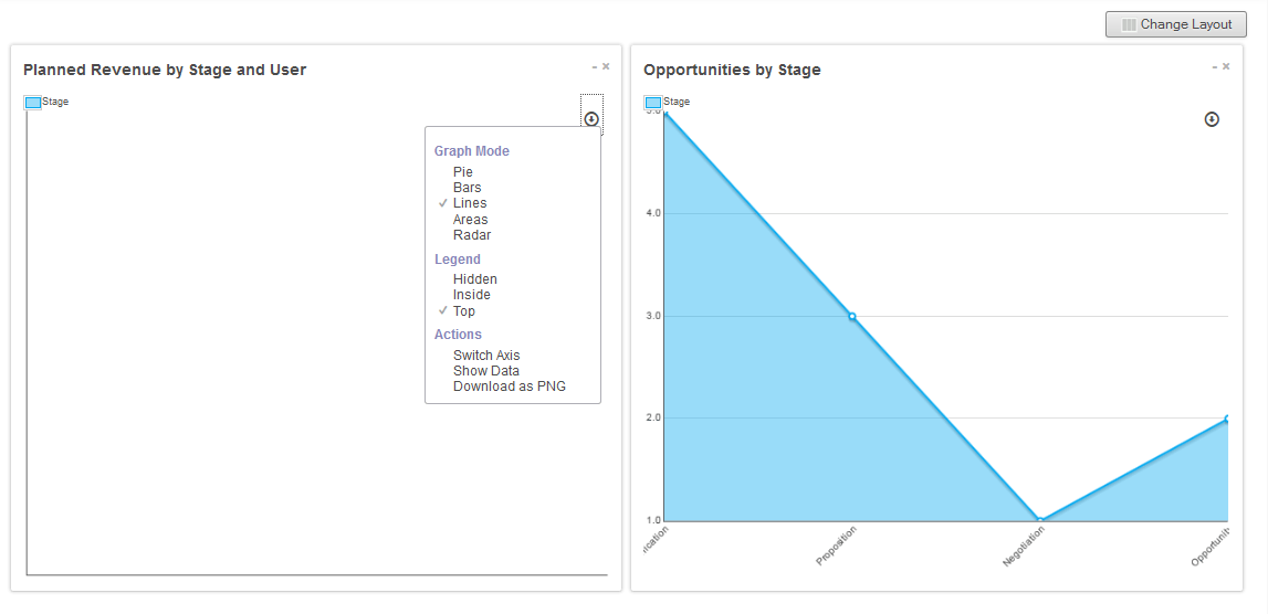 CRM report in graph view